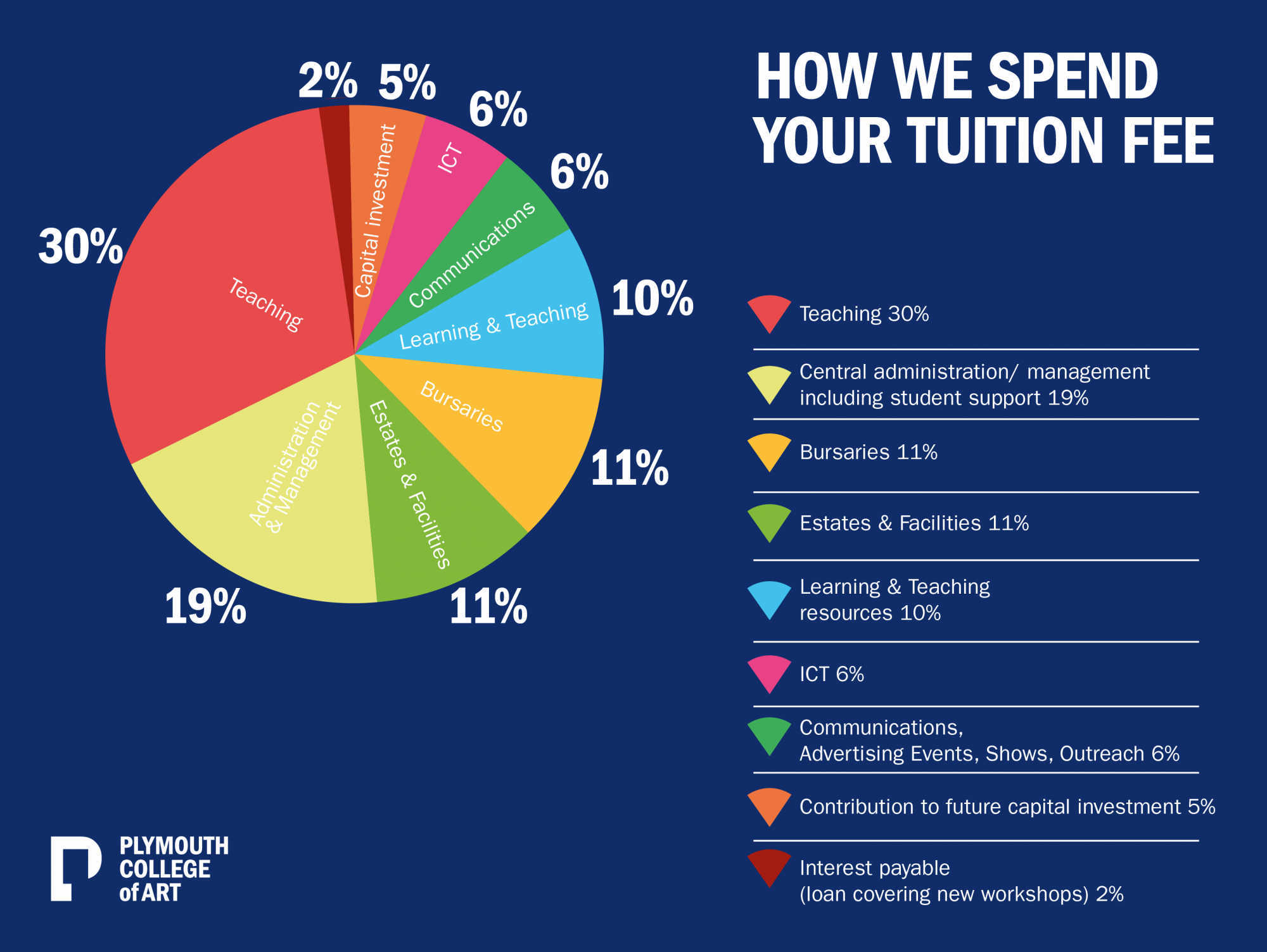 How we spend your tuition fee